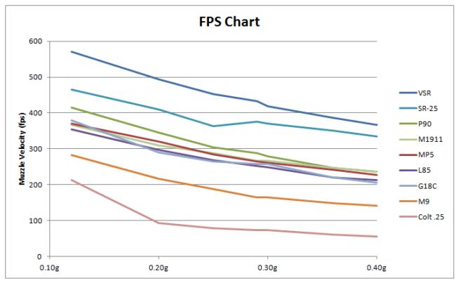 Gráfico medias FPS