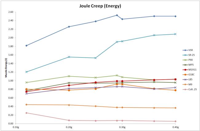 Gráfico ejemplos joule creep